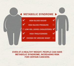 Metabolic Syndrome in Burlington NC