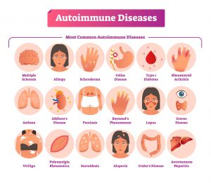 Autoimmune Illness